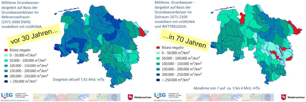 Wasserstandsverluste